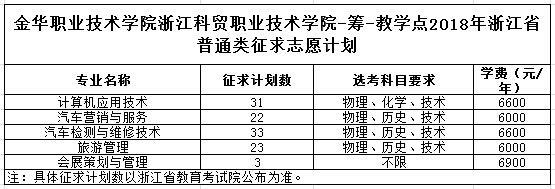 浙江科贸职业技术学院-筹-教学点.jpg